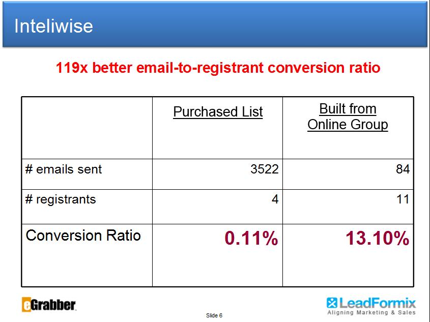3 Companies Who increased Webinar Registration Ratio, Targeting Online Social Profiles 2
