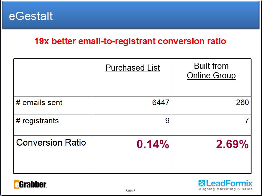 3 Companies Who increased Webinar Registration Ratio, Targeting Online Social Profiles 4