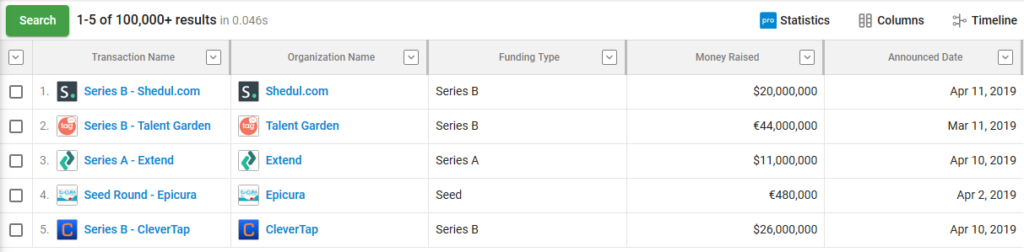 Recently funded startups Series A & Series B funding companies from crunch base